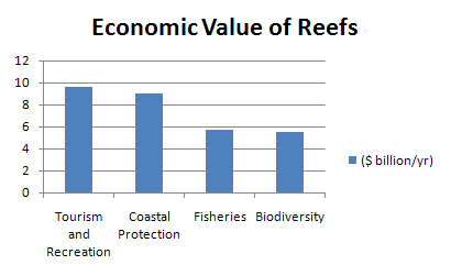 The chart above depicts the breakdown of component values that contribute the the global annual value of coral ecosystems.